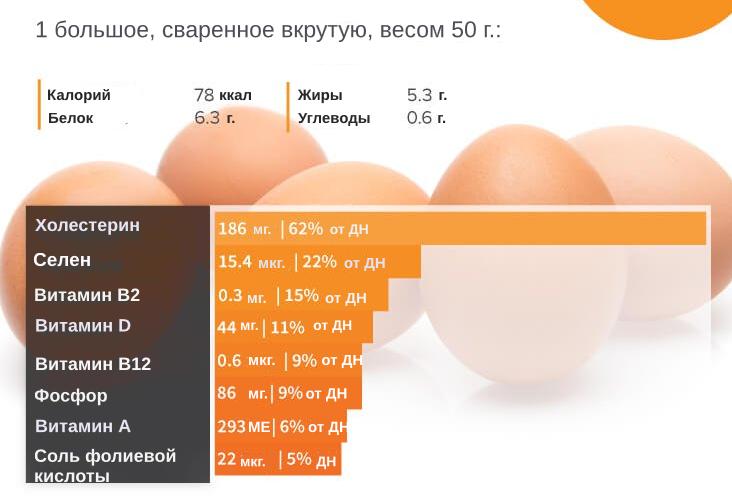 Сколько калорий в яйце