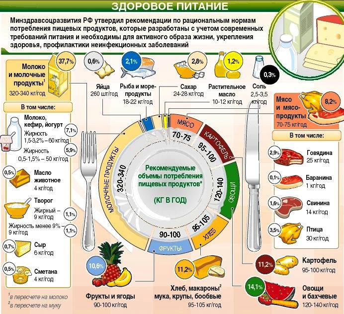 Цикл Диеты Это. Циклическое питание