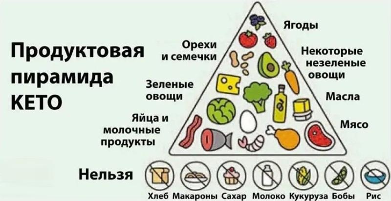 Кето Диета Пример Питания. Кето-диета: меню на неделю, список продуктов, противопоказания и результаты