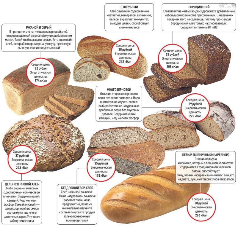 Калорийность белого хлеба в зависимости от рецепта