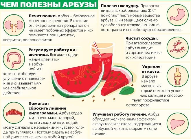Арбуз при похудении