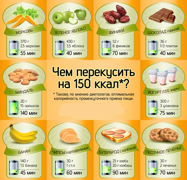 Яблоко калорийность для похудения