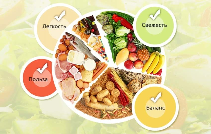 Сбалансированные питание