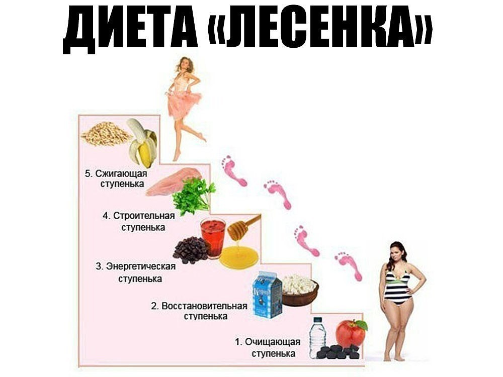 Меню диеты лестница