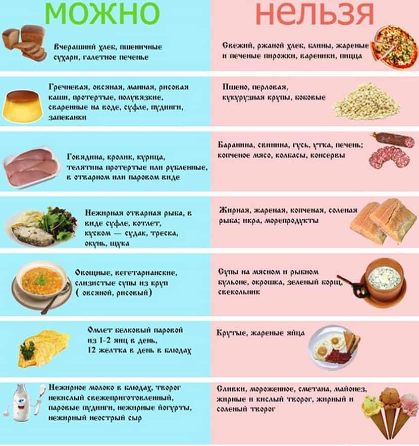 Больничная диета номер 5