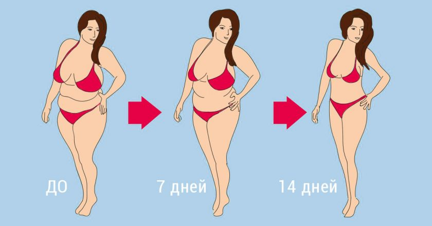 Потерять за 14 дней минус 14 кг