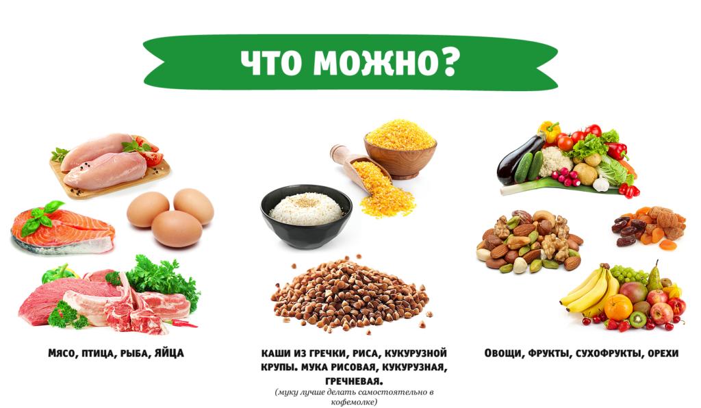 Безглютеновая диета и псориаз