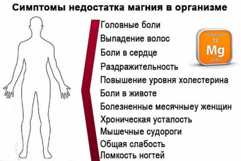 Недостаточное количество Mg в организме