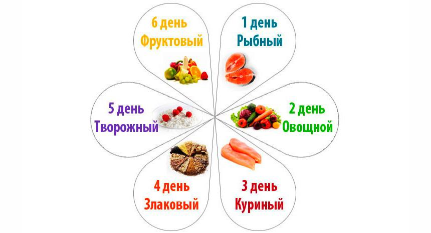 Можно растительное масло при диете 6 лепестков