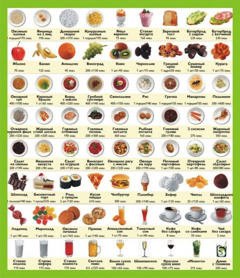 Расчет калорий для похудения