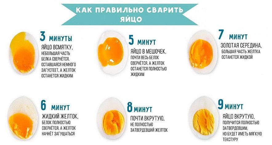 Чем При Диете Можно Заменить Отварное Яйцо. Яичная диета на 7 дней: закукарекаем, но похудеем обязательно!