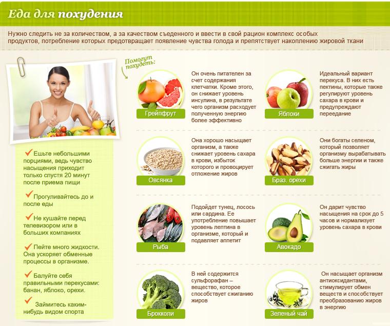 меню с мясом для похудения