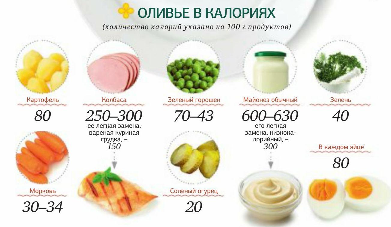 Диета Разности Калорий. Балльная диета для похудения без подсчета калорий — минус 7 кг за месяц