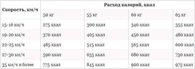 Сколько калорий сжигается на велосипеде