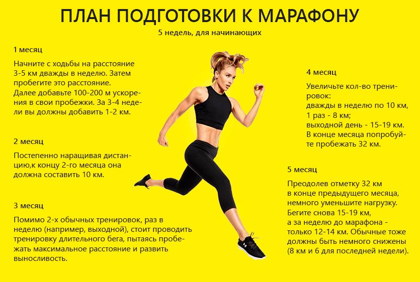 План Похудения Пробежки. Основные правила бега для похудения для начинающих