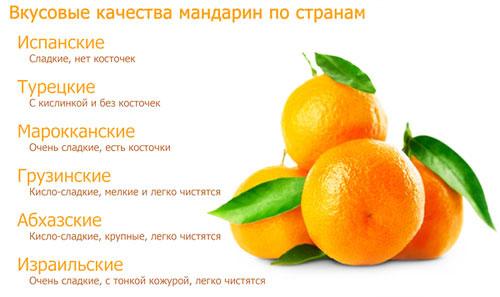Калорийность мандаринов 100 г, 1 шт, сколько калорий в одном мандарине