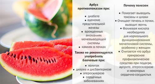 Калорийность арбуза