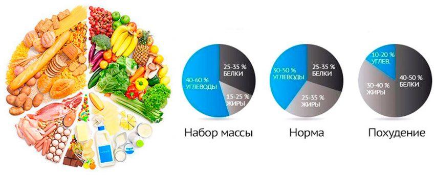Норма белков жиров и углеводовНорма углеводовБелки жиры и углеводы при похудении