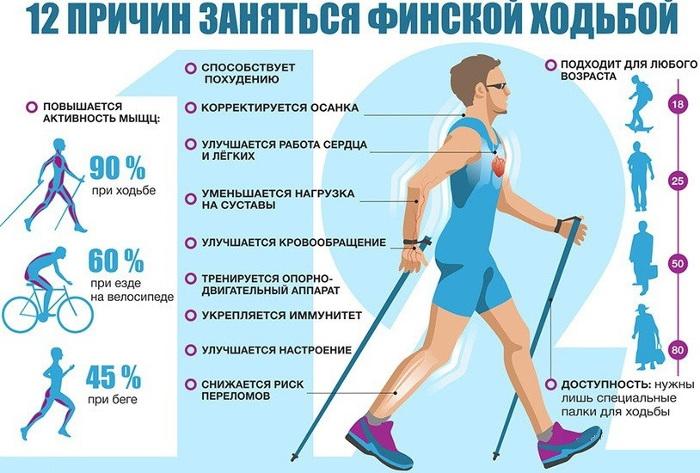 Сколько Надо Ходить Пешком Что Бы Похудеть. Сколько нужно ходить в день чтобы похудеть — рассчитываем километры